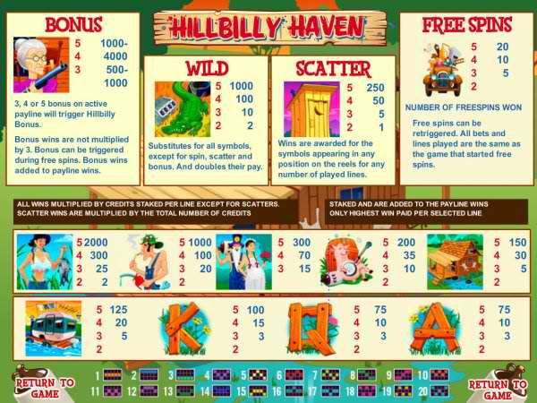 Hilbilly Haven Slot Review Screenshot Nyx Interactive Screenshot